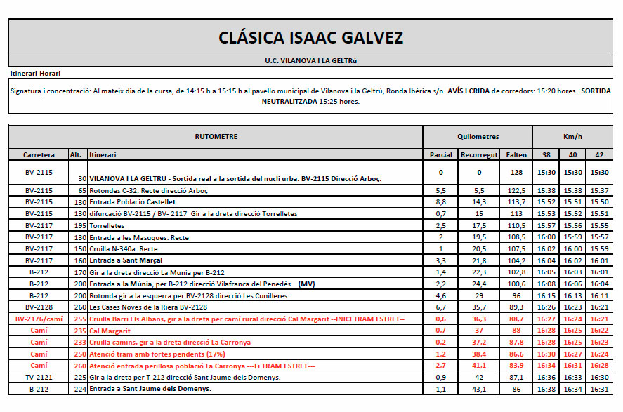 Rutometro Isaac Galvez